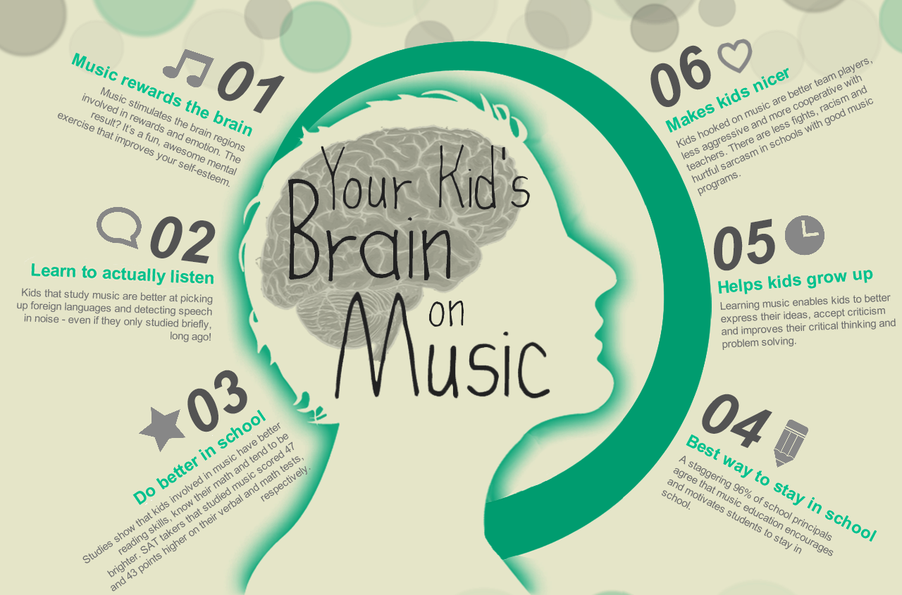 Brain Images For Kids Your kids brain on music