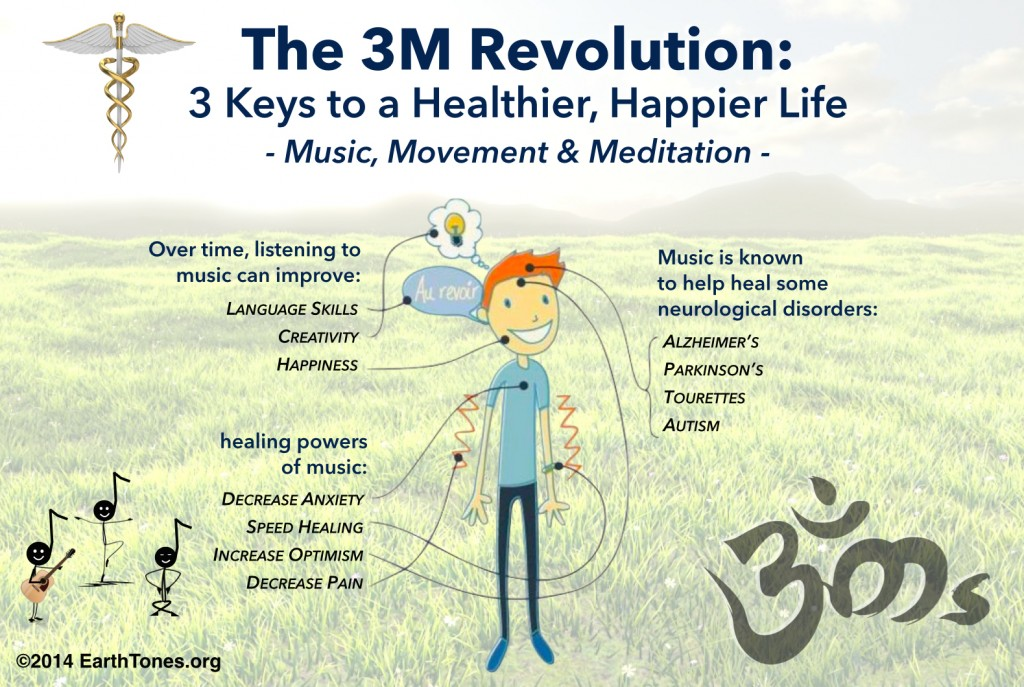 Benefits of the 3M Revolution